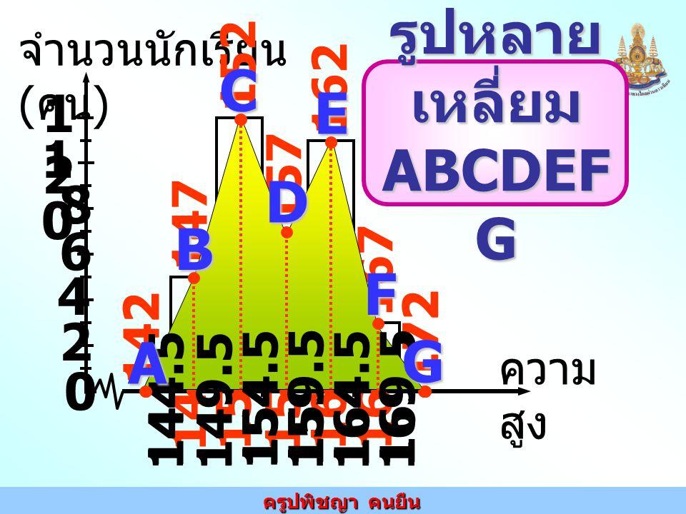 ครูปพิชญา คนยืน 2 1010 จำนวนนักเรียน ( คน ) ความ สูง 4 6 8 1212 0 142 172 147 152 157 162 167 172 147 152 157 162 167 144.5 149.5 154.5 159.5164.5169.5 142 C 144.5 149.5 154.5 159.5 164.5 169.5 A B D E F G รูปหลาย เหลี่ยม ABCDEF G