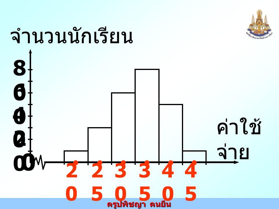 ครูปพิชญา คนยืน 1) ขอบเขตล่างของ ชั้นที่ 3 คือ …… 2) ขอบเขตบนของชั้น ที่ 4 คือ …… 3) มีนักเรียนทั้งหมด …….