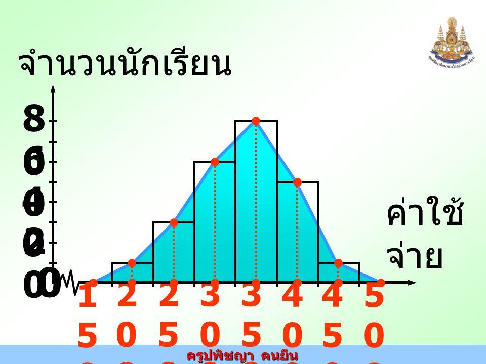 ครูปพิชญา คนยืน รูปหลาย เหลี่ยม ของ ความถี่ ค่าใช้ จ่าย 2020 8080 จำนวนนักเรียน 0 200200 250250 300300 350350 400400 450450 4040 6060 500500 150150