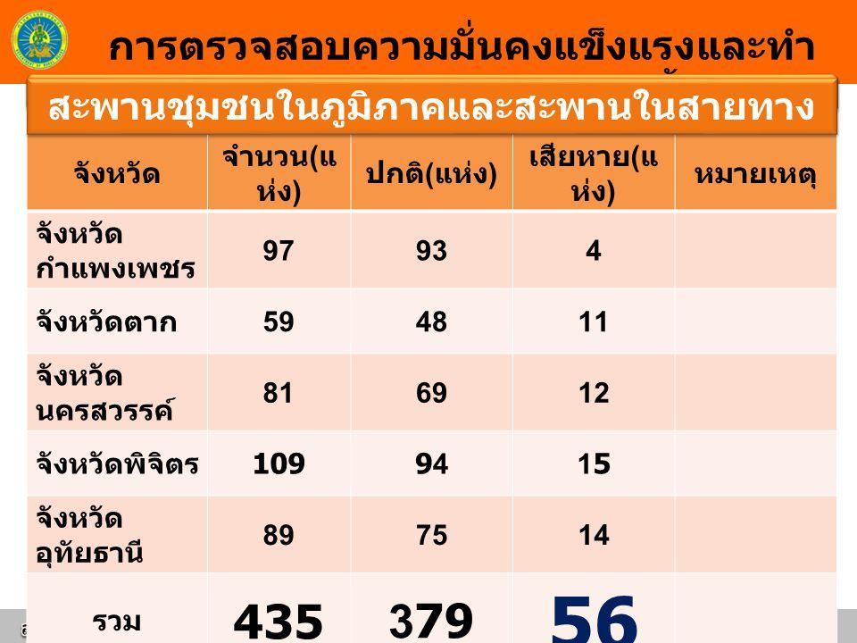 การตรวจสอบความมั่นคงแข็งแรงและทำ ความสะอาดระบบระบายน้ำ จังหวัด จำนวน ( แ ห่ง ) ปกติ ( แห่ง ) เสียหาย ( แ ห่ง ) หมายเหตุ จังหวัด กำแพงเพชร 97934 จังหวัดตาก 594811 จังหวัด นครสวรรค์ 816912 จังหวัดพิจิตร 109 94941515 จังหวัด อุทัยธานี 897514 รวม 435 3 79 5656 สะพานชุมชนในภูมิภาคและสะพานในสายทาง