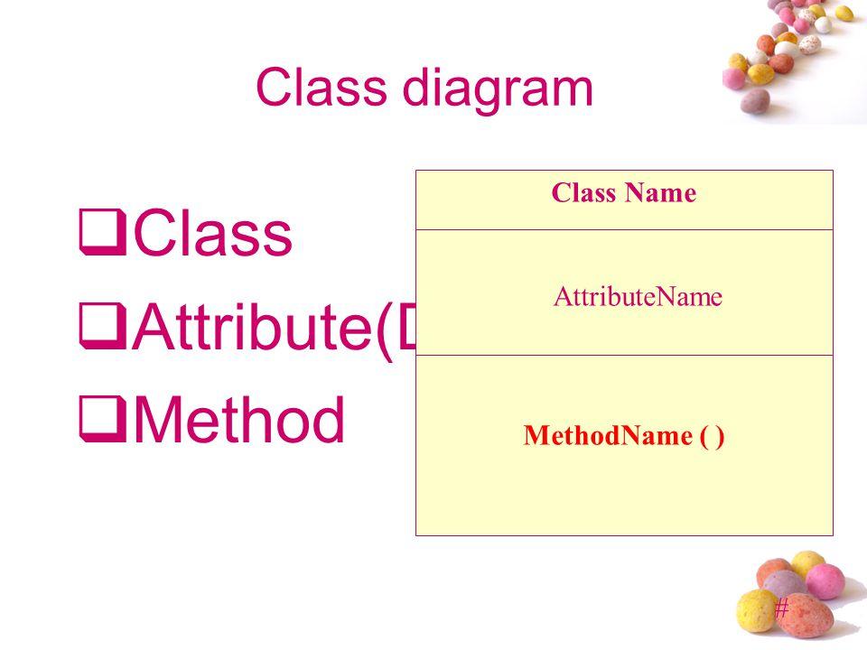 # Class diagram  Class  Attribute(Data)  Method Class Name AttributeName MethodName ( )