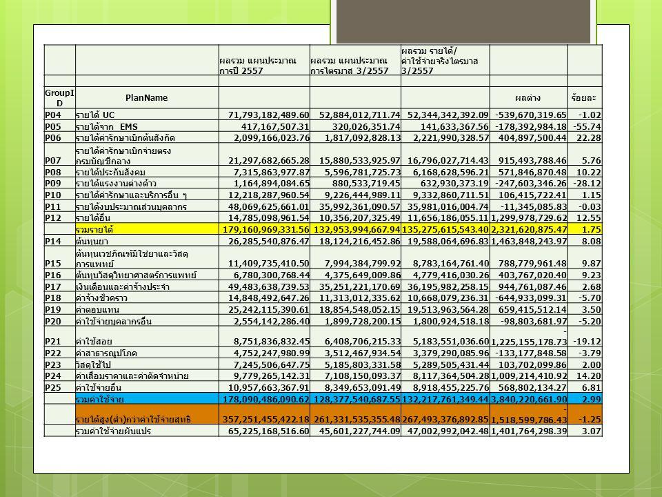 แผนประมาณการรายได้-ควบคุมค่าใช้จ่าย ปีงบประมาณ 2558 รายการ ประมาณการปี 2558 (ข้อมูล กปภ.) ประมาณการปี 2558 (ข้อมูล หน่วยบริการ) ร้อยละการเพิ่มรายได้ลด ค่าใช้จ่าย (%) P01Hรายได้ P02Hรายได้จากการดำเนินงาน P03Hรายได้จากการรักษาพยาบาล P04รายได้ UC P05รายได้จาก EMS P06รายได้ค่ารักษาเบิกต้นสังกัด P07รายได้ค่ารักษาเบิกจ่ายตรงกรมบัญชีกลาง P08รายได้ประกันสังคม P09รายได้แรงงานต่างด้าว P10รายได้ค่ารักษาและบริการอื่น ๆ P11รายได้งบประมาณส่วนบุคลากร P12รายได้อื่น P13Sรวมรายได้ P14ต้นทุนยา P15ต้นทุนเวชภัณฑ์มิใช่ยาและวัสดุการแพทย์ P16ต้นทุนวัสดุวิทยาศาสตร์การแพทย์ P17เงินเดือนและค่าจ้างประจำ P18ค่าจ้างชั่วคราว P19ค่าตอบแทน P20ค่าใช้จ่ายบุคลากรอื่น P21ค่าใช้สอย P22ค่าสาธารณูปโภค P23วัสดุใช้ไป P24ค่าเสื่อมราคาและค่าตัดจำหน่าย P25ค่าใช้จ่ายอื่น P26Sรวมค่าใช้จ่าย P27Sส่วนต่างรายได้หักค่าใข้จ่าย P50เงินบำรุงคงเหลือ (หักภาระผูกพัน) P60เงินบำรุงที่สามารถนำไปลงทุนได้ หมายเหตุ ผลการดำเนินงานใช้ข้อมูลจากบัญชีเกณฑ์คงค้าง งบการเงิน ไตรมาส 3/57 ปรับ เป็น 12 เดือน ประมาณ การแผน รายได้- ค่าใช้จ่ายปี 58 ร้อยละ เพิ่ม/ ลด