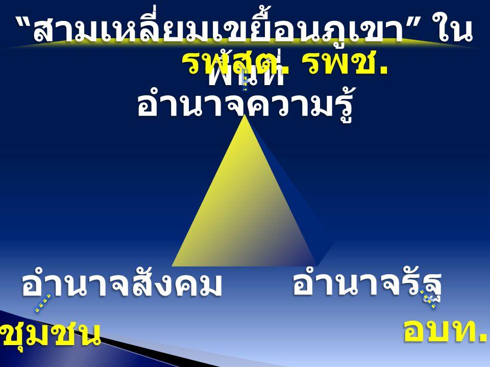 """"""" สามเหลี่ยมเขยื้อนภูเขา """" ใน พื้นที่ รพสต. รพช. รพสต. รพช. อำนาจความรู้ อำนาจสังคม อำนาจรัฐ ชุมชน อบท."""