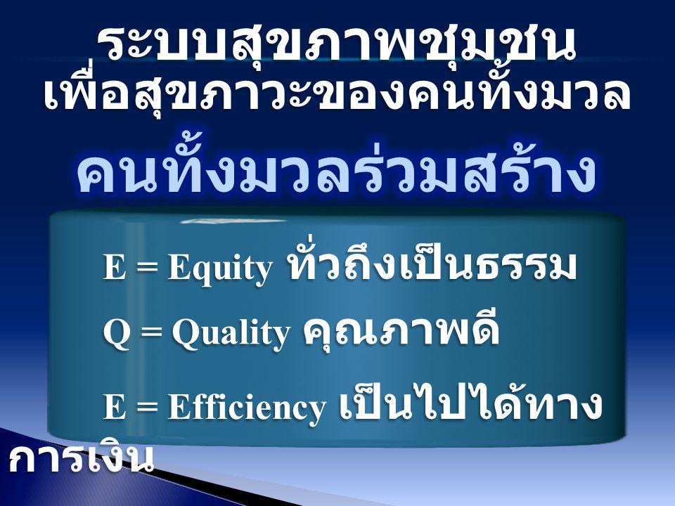 ระบบสุขภาพชุมชน เพื่อสุขภาวะของคนทั้งมวล E = Equity ทั่วถึงเป็นธรรม E = Equity ทั่วถึงเป็นธรรม Q = Quality คุณภาพดี Q = Quality คุณภาพดี E = Efficiency เป็นไปได้ทาง การเงิน E = Efficiency เป็นไปได้ทาง การเงิน
