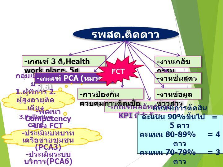 - เกณฑ์ 3 ดี,Health work place, 5 ส - เกณฑ์ผลลัพธ์ตาม KPI ที่สำคัญ รพสต.ติดดาว - เกณฑ์ PCA ( หมวด 3,6) - การป้องกัน ควบคุมการติดเชื้อ - งานเภสัช กรรม