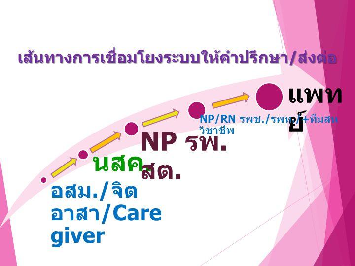 นสค. NP รพ. สต. อสม./ จิต อาสา /Care giver แพท ย์ NP/RN รพช./ รพท./+ ทีมสห วิชาชีพเส้นทางการเชื่อมโยงระบบให้คำปรึกษา/ส่งต่อ