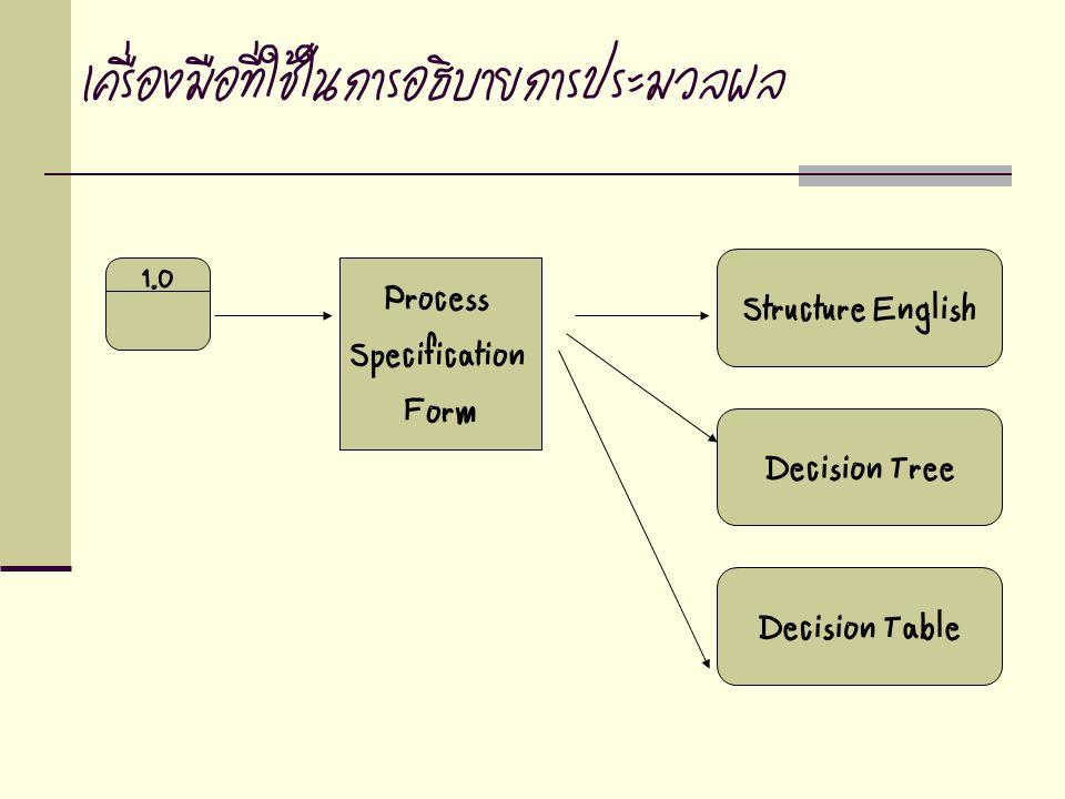 เครื่องมือที่ใช้ในการอธิบายการประมวลผล 1.0 Structure English Decision Tree Decision Table Process Specification Form