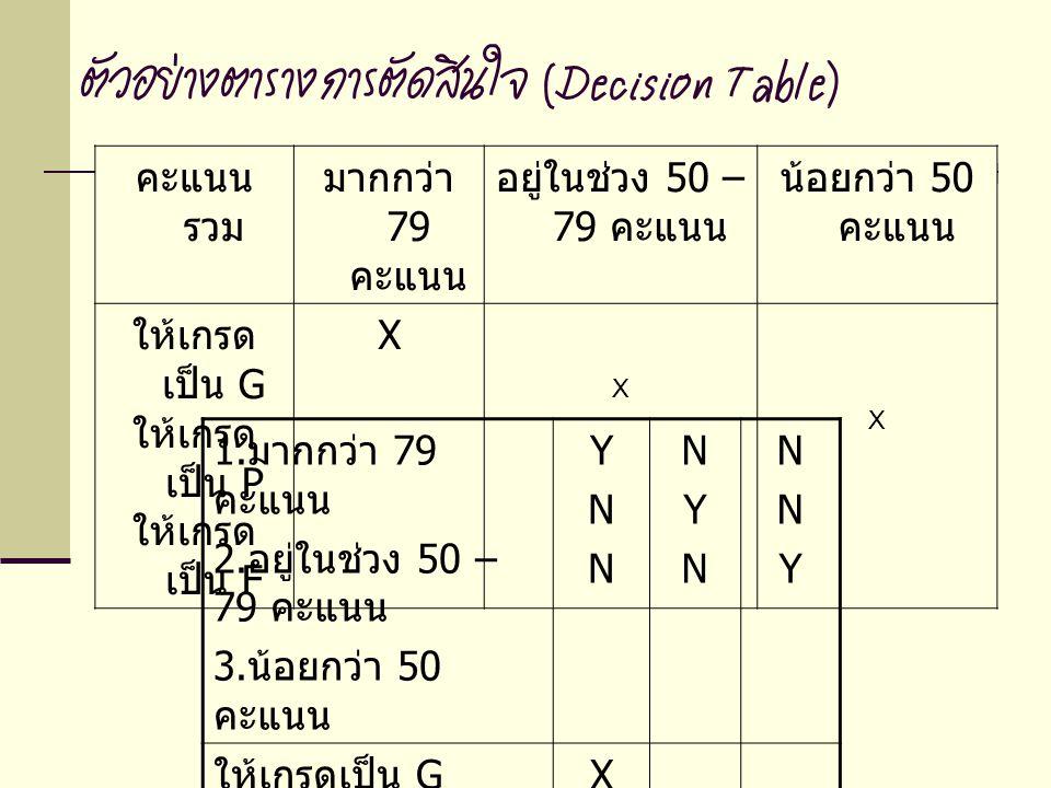 ตัวอย่างตารางการตัดสินใจ (Decision Table) คะแนน รวม มากกว่า 79 คะแนน อยู่ในช่วง 50 – 79 คะแนน น้อยกว่า 50 คะแนน ให้เกรด เป็น G ให้เกรด เป็น P ให้เกรด