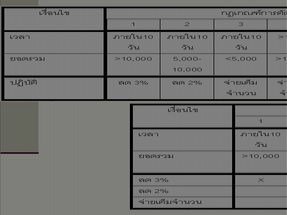 การเขียนแบบฟอร์ม การอธิบายการประมวลผล ตัวอย่างการใช้ Structured English