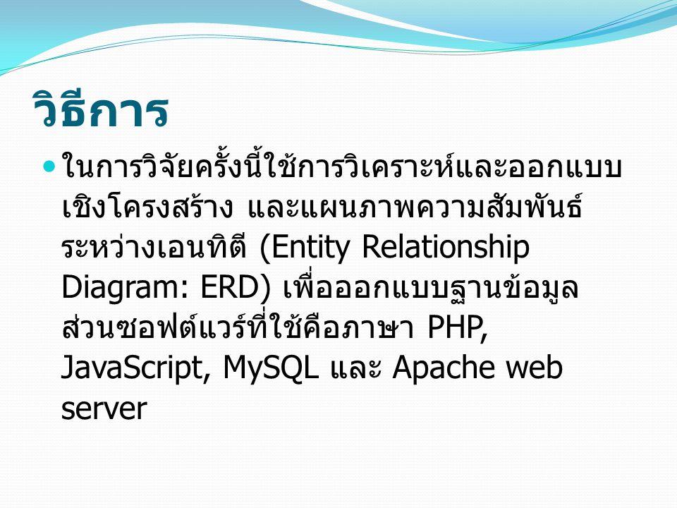 วิธีการ ในการวิจัยครั้งนี้ใช้การวิเคราะห์และออกแบบ เชิงโครงสร้าง และแผนภาพความสัมพันธ์ ระหว่างเอนทิตี (Entity Relationship Diagram: ERD) เพื่อออกแบบฐานข้อมูล ส่วนซอฟต์แวร์ที่ใช้คือภาษา PHP, JavaScript, MySQL และ Apache web server