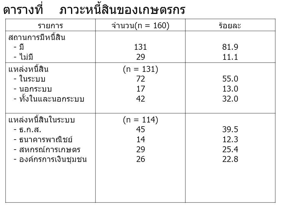 ตารางที่ ภาวะหนี้สินของเกษตรกร รายการจำนวน (n = 160) ร้อยละ สถานการมีหนี้สิน - มี - ไม่มี 131 29 81.9 11.1 แหล่งหนี้สิน - ในระบบ - นอกระบบ - ทั้งในและ