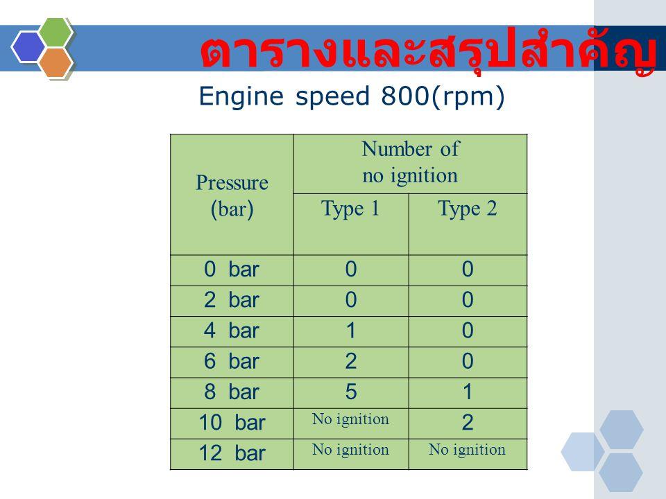 ตารางและสรุปสำคัญ Pressure (bar) Number of no ignition Type 1Type 2 0 bar00 2 bar00 4 bar10 6 bar20 8 bar51 10 bar No ignition 2 12 bar No ignition En