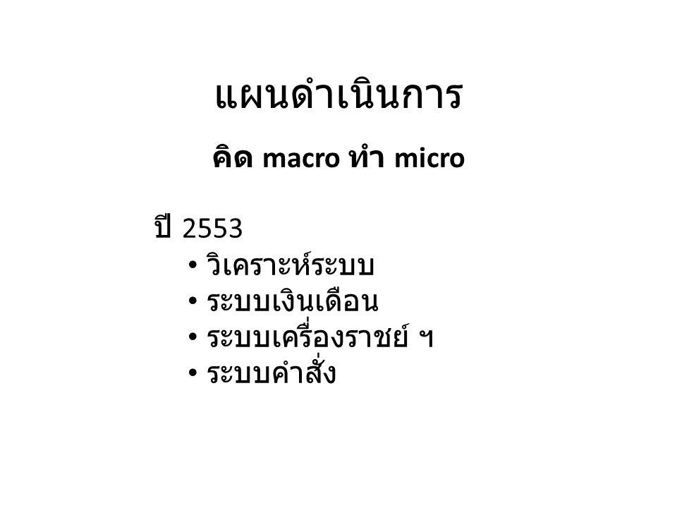 แผนดำเนินการ คิด macro ทำ micro ปี 2553 วิเคราะห์ระบบ ระบบเงินเดือน ระบบเครื่องราชย์ ฯ ระบบคำสั่ง