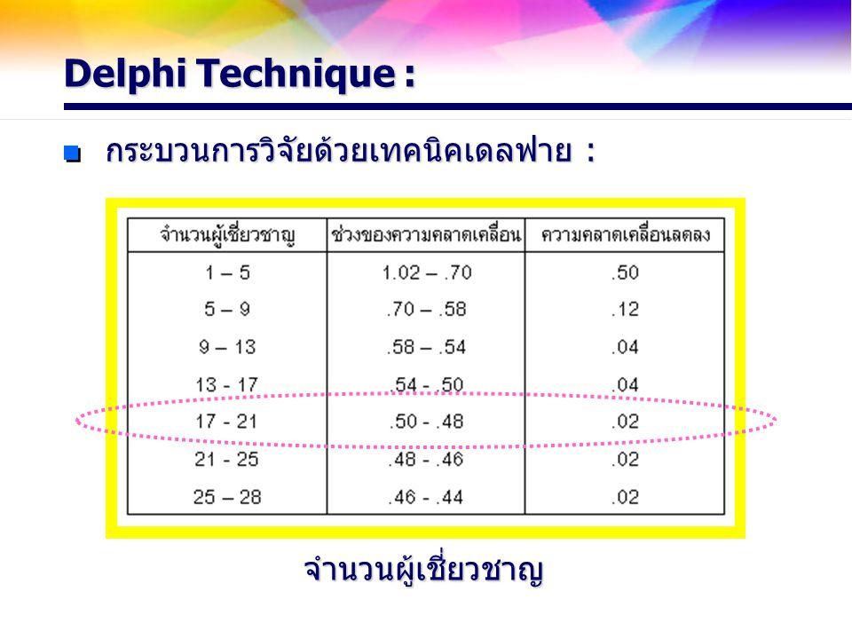 Delphi Technique : กระบวนการวิจัยด้วยเทคนิคเดลฟาย : จำนวนผู้เชี่ยวชาญ