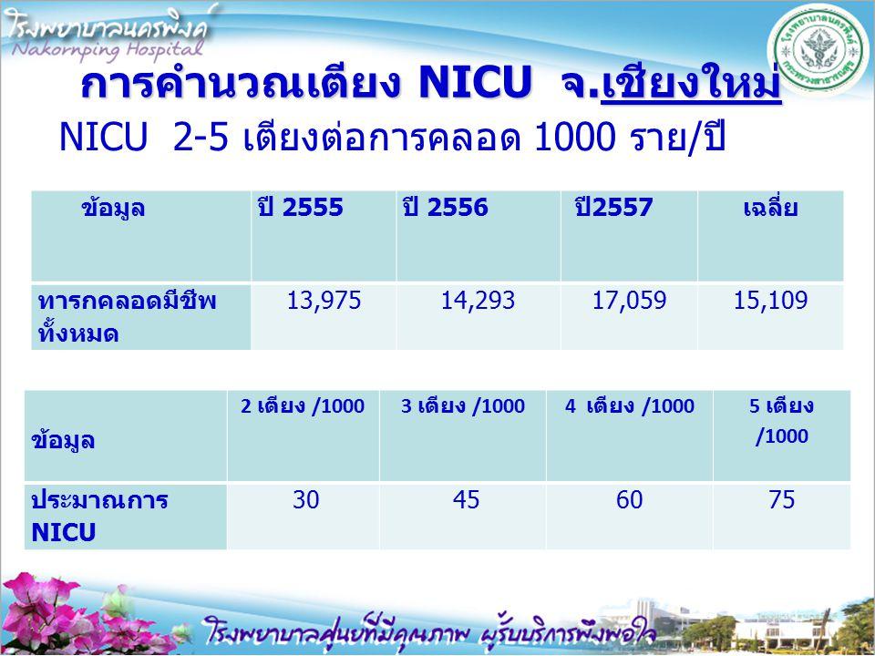 การคำนวณเตียง NICU จ.เชียงใหม่ NICU 2-5 เตียงต่อการคลอด 1000 ราย/ปี ข้อมูลปี 2555ปี 2556 ปี2557เฉลี่ย ทารกคลอดมีชีพ ทั้งหมด 13,97514,29317,05915,109 ข