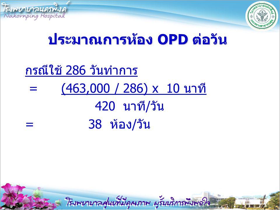 ประมาณการห้อง OPD ต่อวัน กรณีใช้ 286 วันทำการ = (463,000 / 286) x 10 นาที 420 นาที/วัน = 38 ห้อง/วัน