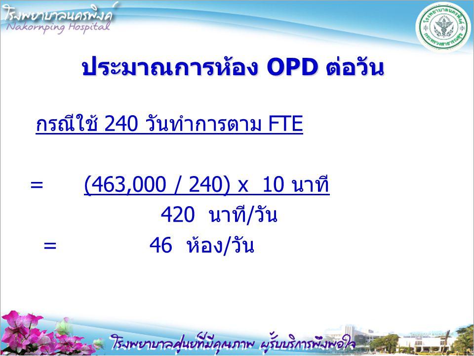 ประมาณการห้อง OPD ต่อวัน กรณีใช้ 240 วันทำการตาม FTE = (463,000 / 240) x 10 นาที 420 นาที/วัน = 46 ห้อง/วัน