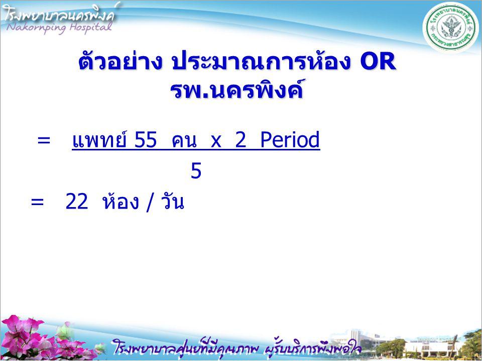 ตัวอย่าง ประมาณการห้อง OR รพ.นครพิงค์ = แพทย์ 55 คน x 2 Period 5 = 22 ห้อง / วัน