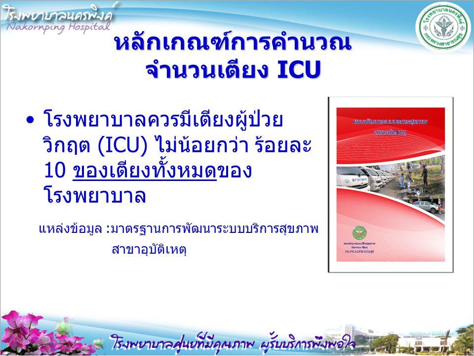 ตัวอย่างการคำนวณ ICU รพ.นครพิงค์ กรณีระดับ 2.1 อยู่ที่ รพ.