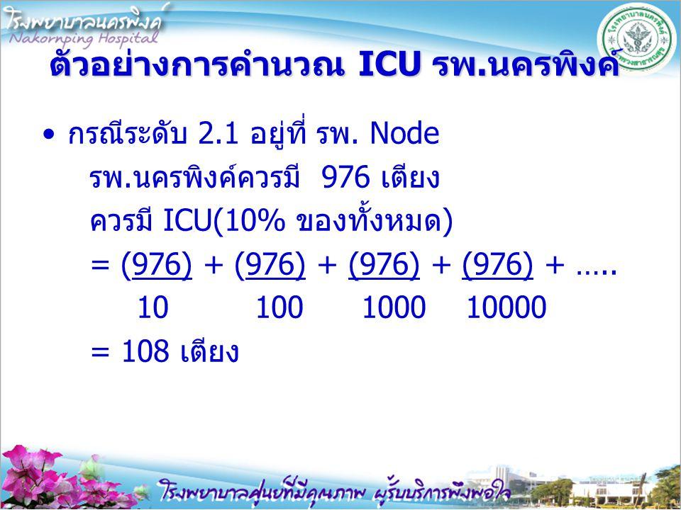 ตัวอย่างการคำนวณ ICU รพ.นครพิงค์ กรณีระดับ 2.1 อยู่ที่ รพ. Node รพ.นครพิงค์ควรมี 976 เตียง ควรมี ICU(10% ของทั้งหมด) = (976) + (976) + (976) + (976) +