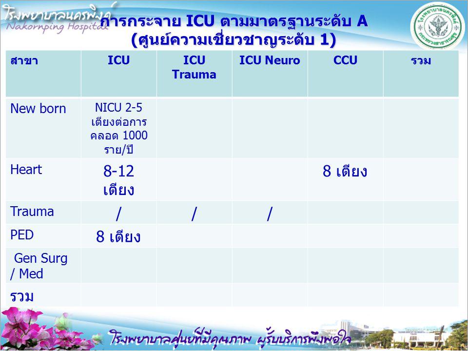 การกระจาย ICU ตามมาตรฐานระดับ A (ศูนย์ความเชี่ยวชาญระดับ 1) สาขาICUICU Trauma ICU NeuroCCUรวม New born NICU 2-5 เตียงต่อการ คลอด 1000 ราย/ปี Heart 8-1