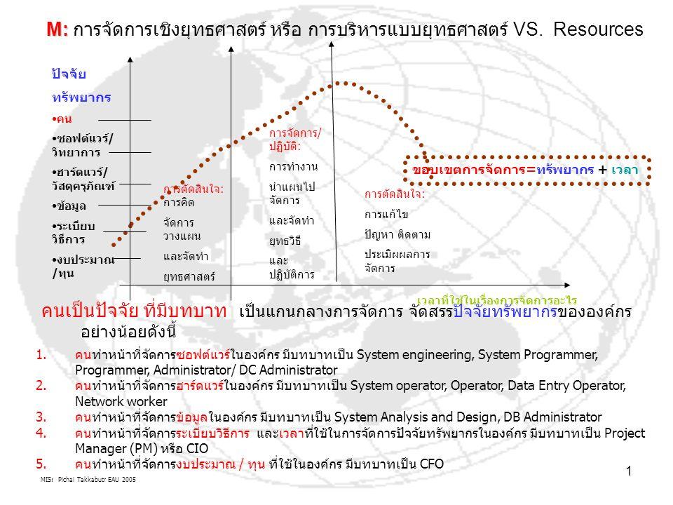 MIS: Pichai Takkabutr EAU 2005 1 M: M: การจัดการเชิงยุทธศาสตร์ หรือ การบริหารแบบยุทธศาสตร์ VS. Resources เวลาที่ใช้ในเรื่องการจัดการอะไร ขอบเขตการจัดก