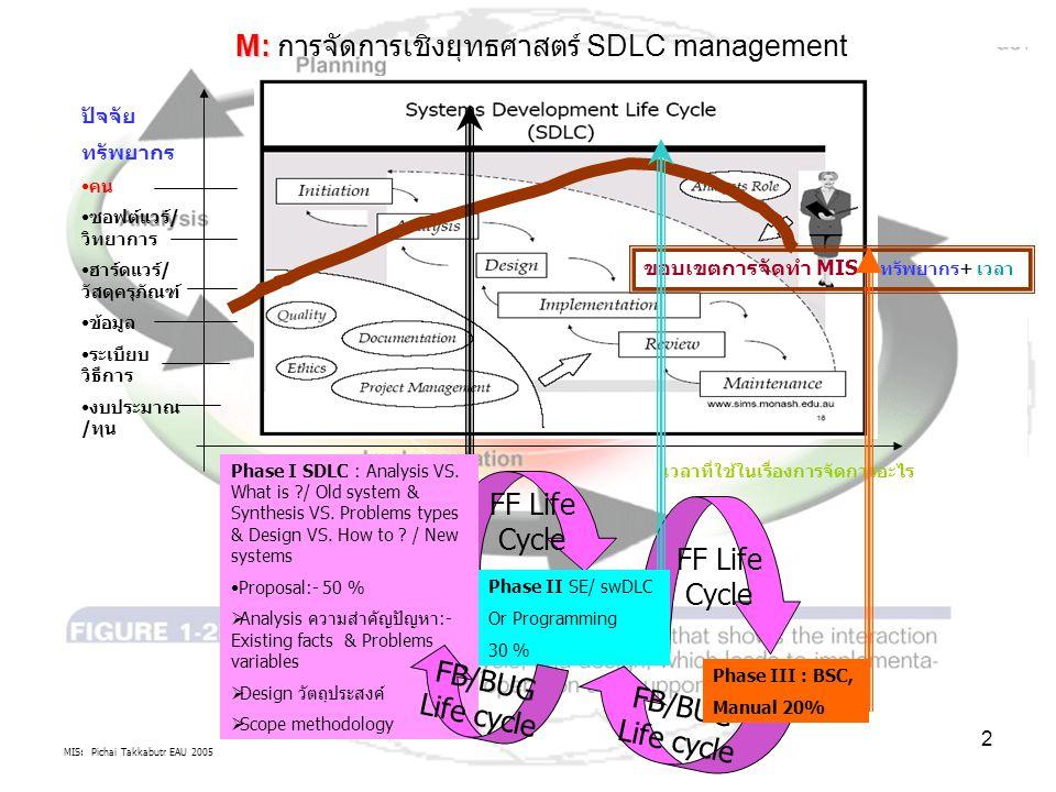 MIS: Pichai Takkabutr EAU 2005 2 FF Life Cycle FF Life Cycle FB/BUG Life cycle M: M: การจัดการเชิงยุทธศาสตร์ SDLC management เวลาที่ใช้ในเรื่องการจัดการอะไร ขอบเขตการจัดทำ MIS = ทรัพยากร+ เวลา ปัจจัย ทรัพยากร คน ซอฟต์แวร์/ วิทยาการ ฮาร์ดแวร์/ วัสดุครุภัณฑ์ ข้อมูล ระเบียบ วิธีการ งบประมาณ /ทุน Phase I SDLC : Analysis VS.