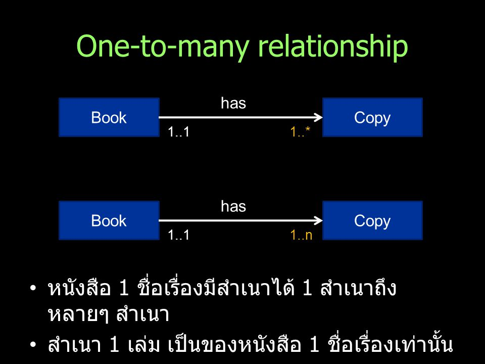 One-to-many relationship BookCopy has 1..11..* BookCopy has 1..11..n หนังสือ 1 ชื่อเรื่องมีสำเนาได้ 1 สำเนาถึง หลายๆ สำเนา สำเนา 1 เล่ม เป็นของหนังสือ