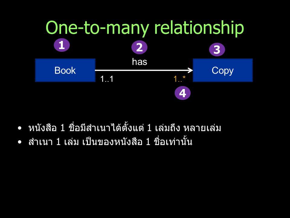 One-to-many relationship หนังสือ 1 ชื่อมีสำเนาได้ตั้งแต่ 1 เล่มถึง หลายเล่ม สำเนา 1 เล่ม เป็นของหนังสือ 1 ชื่อเท่านั้น BookCopy has 1..11..* 1 2 3 4