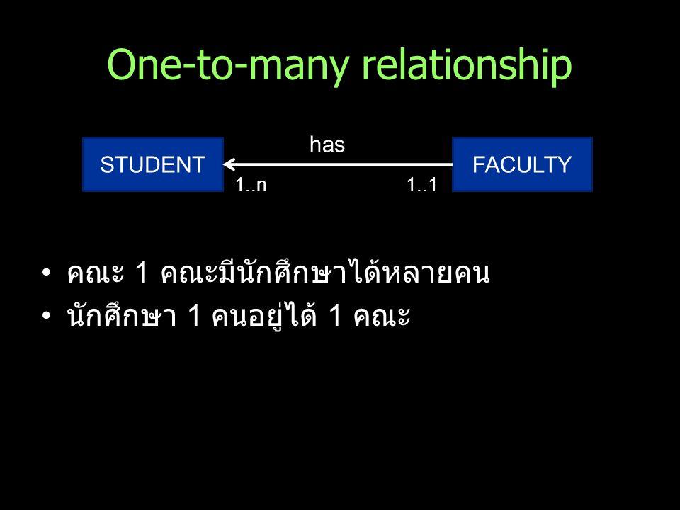 One-to-many relationship คณะ 1 คณะมีนักศึกษาได้หลายคน นักศึกษา 1 คนอยู่ได้ 1 คณะ STUDENTFACULTY has 1..n1..1