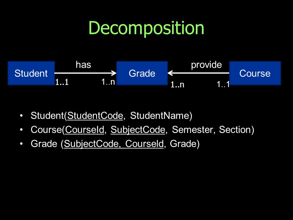 Decomposition Student(StudentCode, StudentName) Course(CourseId, SubjectCode, Semester, Section) Grade (SubjectCode, Courseld, Grade) StudentGrade has 1..1 1..n Course provide 1..n 1..1