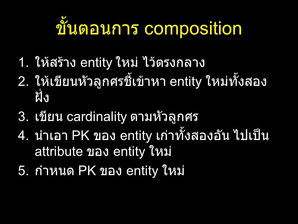 ขั้นตอนการ composition 1. ให้สร้าง entity ใหม่ ไว้ตรงกลาง 2. ให้เขียนหัวลูกศรชี้เข้าหา entity ใหม่ทั้งสอง ฝั่ง 3. เขียน cardinality ตามหัวลูกศร 4. นำเ