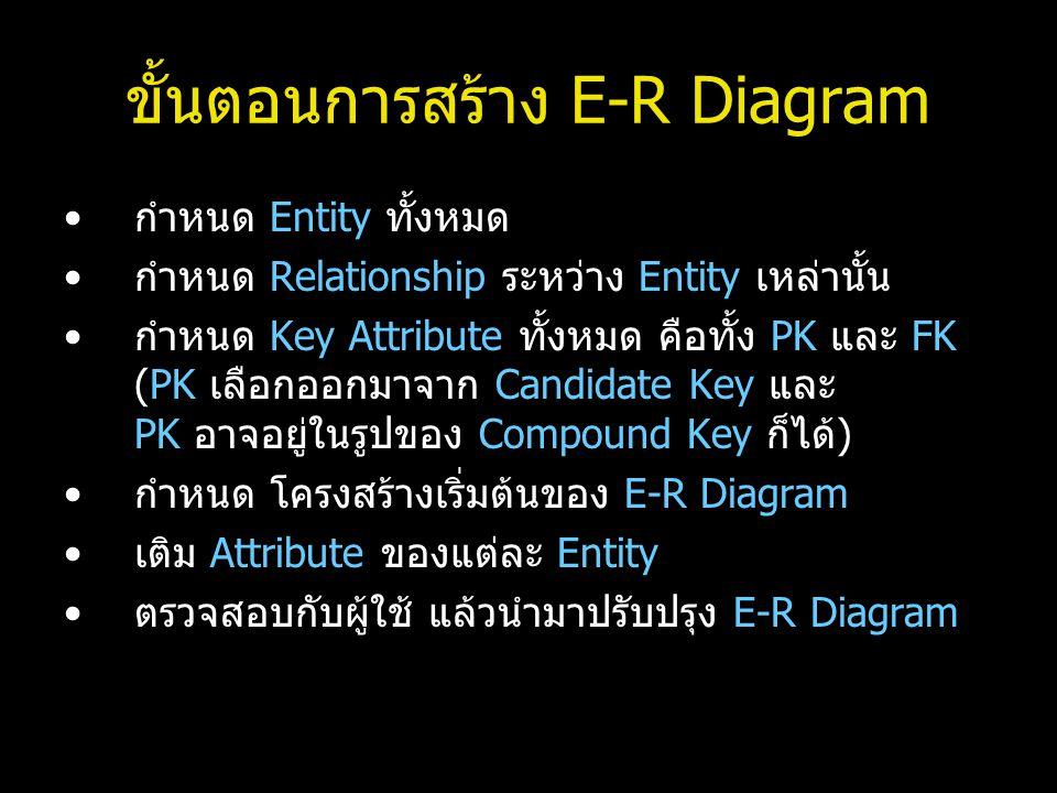 ขั้นตอนการสร้าง E-R Diagram กำหนด Entity ทั้งหมด กำหนด Relationship ระหว่าง Entity เหล่านั้น กำหนด Key Attribute ทั้งหมด คือทั้ง PK และ FK (PK เลือกออ