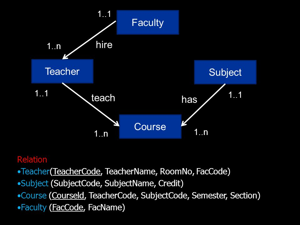 Teacher Subject has 1..n 1..1 Course 1..n 1..1 teach Faculty 1..n 1..1 hire Relation Teacher(TeacherCode, TeacherName, RoomNo, FacCode) Subject (SubjectCode, SubjectName, Credit) Course (Courseld, TeacherCode, SubjectCode, Semester, Section) Faculty (FacCode, FacName)