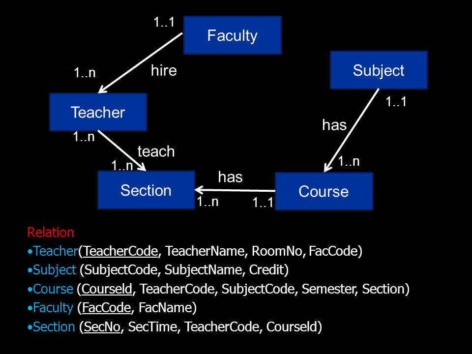 Teacher Subject has 1..1 Course 1..n teach Faculty 1..n 1..1 hire Section 1..n has 1..1 1..n Relation Teacher(TeacherCode, TeacherName, RoomNo, FacCode) Subject (SubjectCode, SubjectName, Credit) Course (Courseld, TeacherCode, SubjectCode, Semester, Section) Faculty (FacCode, FacName) Section (SecNo, SecTime, TeacherCode, Courseld)