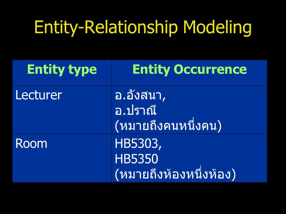 Entity-Relationship Modeling Entity typeEntity Occurrence Lecturerอ.อังสนา, อ.ปราณี (หมายถึงคนหนึ่งคน) RoomHB5303, HB5350 (หมายถึงห้องหนึ่งห้อง)