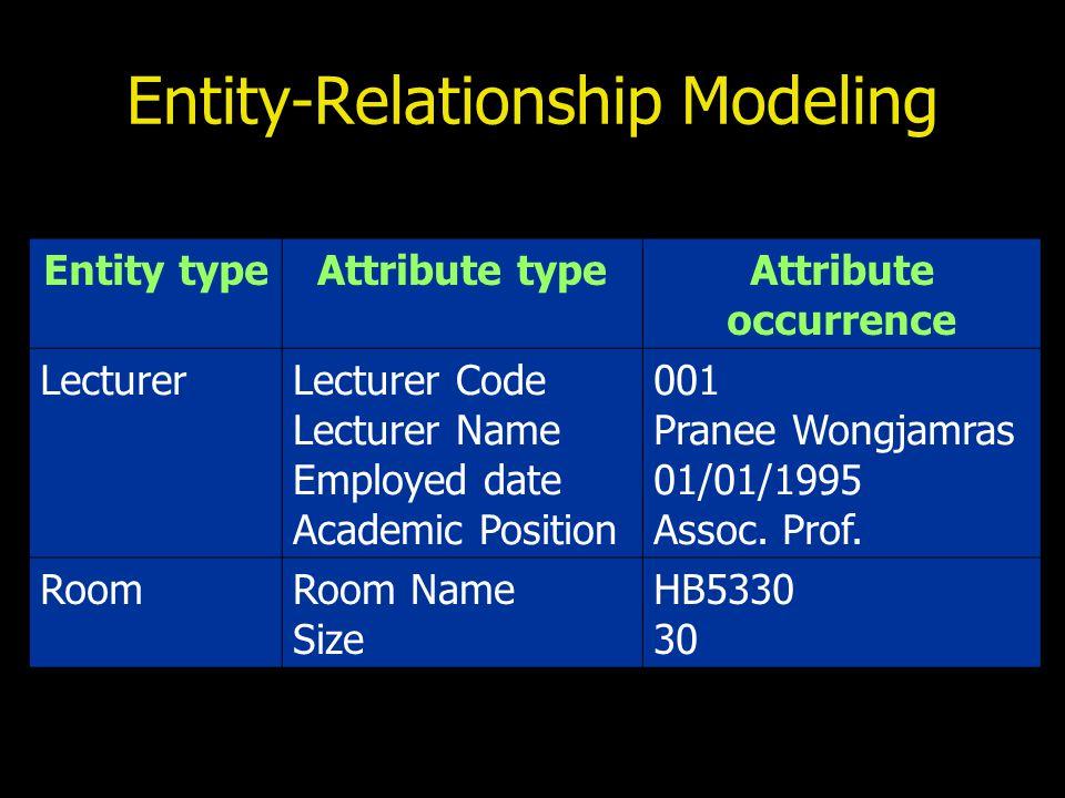 Key attribute Candidate Key คือ Attribute ที่สามารถใช้ในการแยก รายการแต่ละรายการใน Entity ออกจากกัน ในหนึ่ง Entity อาจมี Candidate Key ได้มากกว่าหนึ่ง (Unique และ Not Null) Primary Key (PK) คือ Candidate Key ที่ถูกเลือกออกมา หนึ่งตัว PK อาจประกอบไปด้วย Attribute มากกว่าหนึ่งตัวก็ ได้ เรียกว่าเป็น Compound Key หรือ คีย์ประกอบ Compound Key คือ Primary Key ที่มีมากกว่าหนึ่ง Attribute