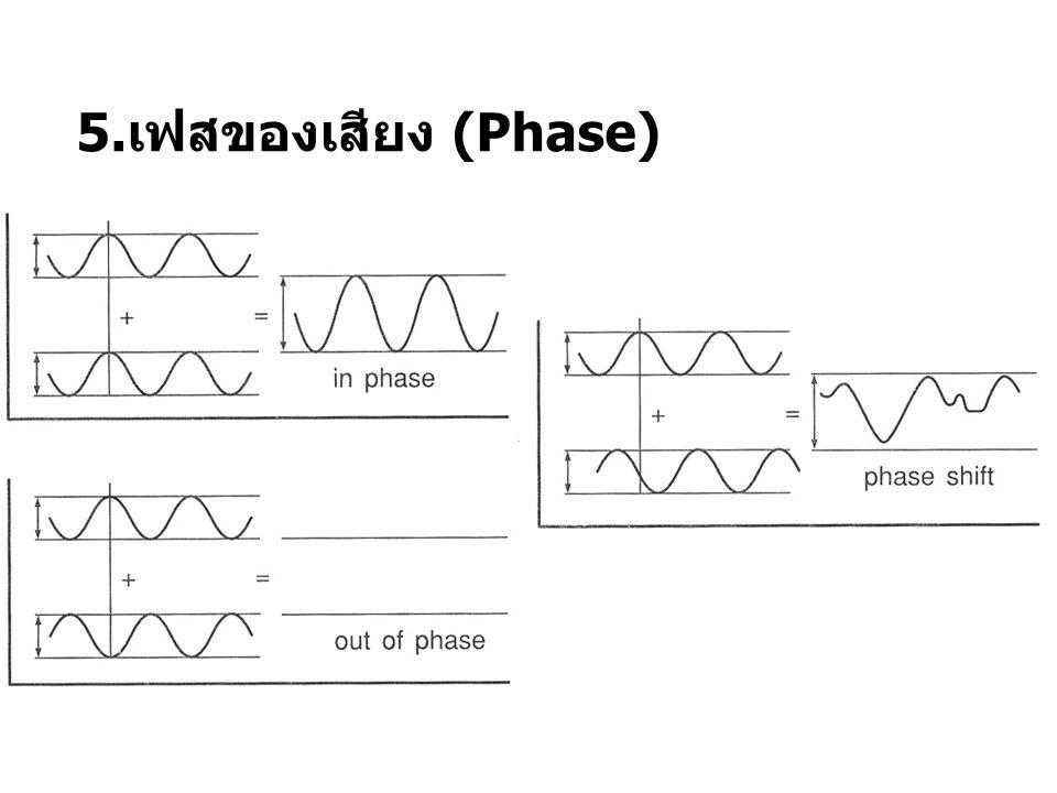5. เฟสของเสียง (Phase) รูปแบบการเคลื่อนที่ของ สัญญาณเสียง 2 สัญญาณ สเตอริโอที่ ออกมาพร้อมกัน หากตรงกันและพร้อม กันจะเกิดสัญญาณที่แรงขึ้น หากกลับเฟสกัน