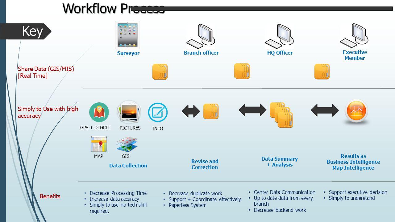 System Architecture Surveyor HQ Branch Raster KML,KMZ Tiles, WMTS Shape, WMS LBIS System Map System Database Web Service Other source