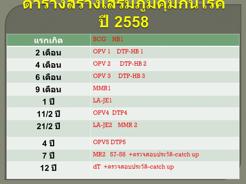แรกเกิด BCG HB1 2 เดือน OPV 1 DTP-HB 1 4 เดือน OPV 2 DTP-HB 2 6 เดือน OPV 3 DTP-HB 3 9 เดือน MMR1 1 ปี LA-JE1 11/2 ปี OPV4 DTP4 21/2 ปี LA-JE2 MMR 2 4 ปี OPV5 DTP5 7 ปี MR2 57-58 + ตรวจสอบประวัติ -catch up 12 ปี dT + ตรวจสอบประวัติ -catch up