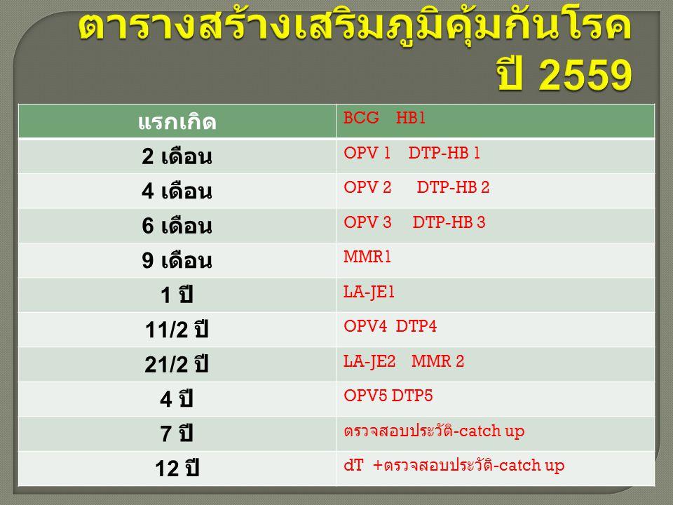 แรกเกิด BCG HB1 2 เดือน OPV 1 DTP-HB 1 4 เดือน OPV 2 DTP-HB 2 6 เดือน OPV 3 DTP-HB 3 9 เดือน MMR1 1 ปี LA-JE1 11/2 ปี OPV4 DTP4 21/2 ปี LA-JE2 MMR 2 4 ปี OPV5 DTP5 7 ปี ตรวจสอบประวัติ -catch up 12 ปี dT + ตรวจสอบประวัติ -catch up