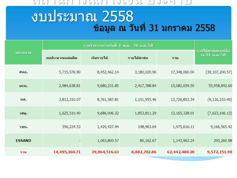 สถานการณ์การเงิน ประจำปี งบประมาณ 2558 หน่วยงาน รายจ่าย ระหว่างวันที่ 1 ต. ค. -31 ม. ค. 58 รายได้สะสมคงเหลือ ณ 31 ม. ค. 58 งบประมาณแผ่นดินเงินรายได้รา