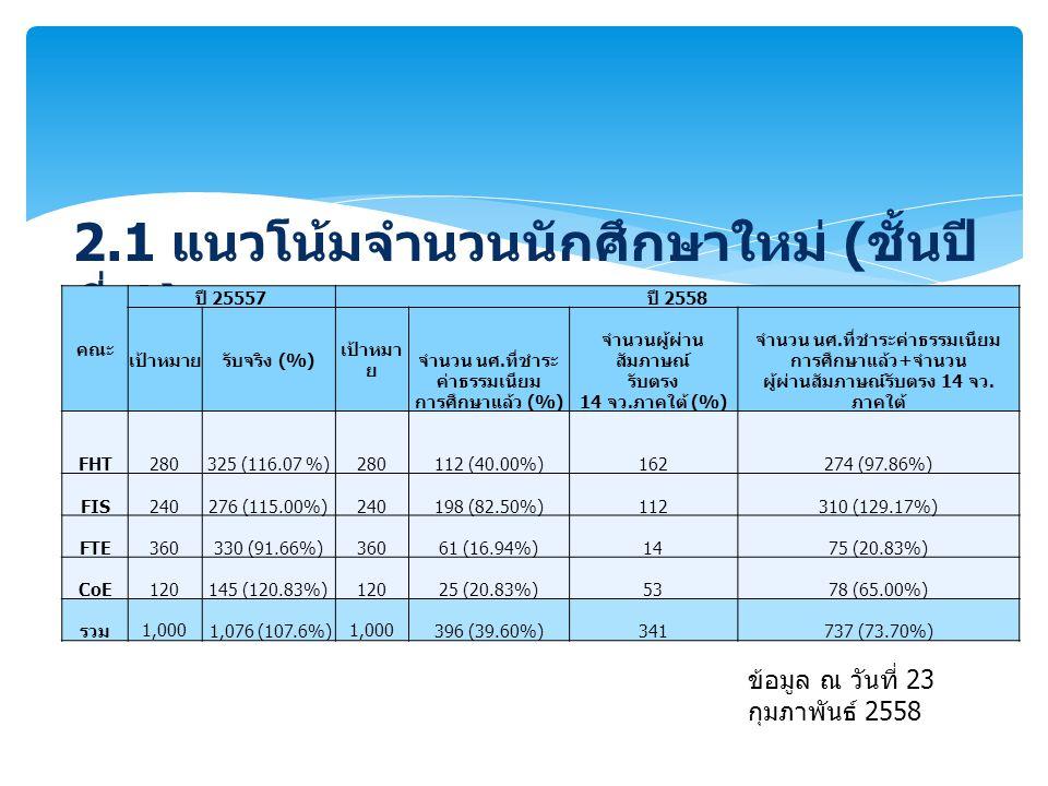 2.1 แนวโน้มจำนวนนักศึกษาใหม่ ( ชั้นปี ที่ 1) คณะ ปี 25557 ปี 2558 เป้าหมายรับจริง (%) เป้าหมา ย จำนวน นศ. ที่ชำระ ค่าธรรมเนียม การศึกษาแล้ว (%) จำนวนผ
