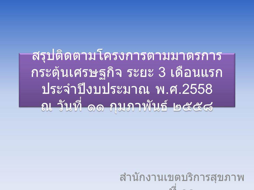 รายการครุภัณฑ์และสิ่งก่อสร้างราย จังหวัด งบกระตุ้นเศรษฐกิจ ปีงบประมาณ ๒๕๕๘ จังหวัดรายการครุภัณฑ์รายการ สิ่งก่อสร้าง สส จ รพ ศ รพ ท รว ม สส จ รพ ศ รพ ท รว ม สุราษฎร์ ธานี 1841121973--3 นครศรีธรร มราช 26938-30713-- ภูเก็ต 4216-589--9 ชุมพร 96-171133--3 กระบี่ 8-6148--8 พังงา 58-2602-24 ระนอง 27-1282--2 รวม 6846528777400242