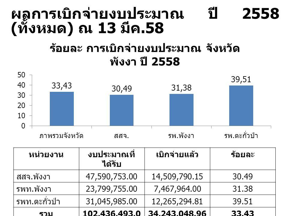 ผลการเบิกจ่ายงบประมาณ ปี 2558 ( ทั้งหมด ) ณ 13 มีค.58 หน่วยงานงบประมาณที่ ได้รับ เบิกจ่ายแล้วร้อยละ สสจ. พังงา 47,590,753.0014,509,790.1530.49 รพท. พั
