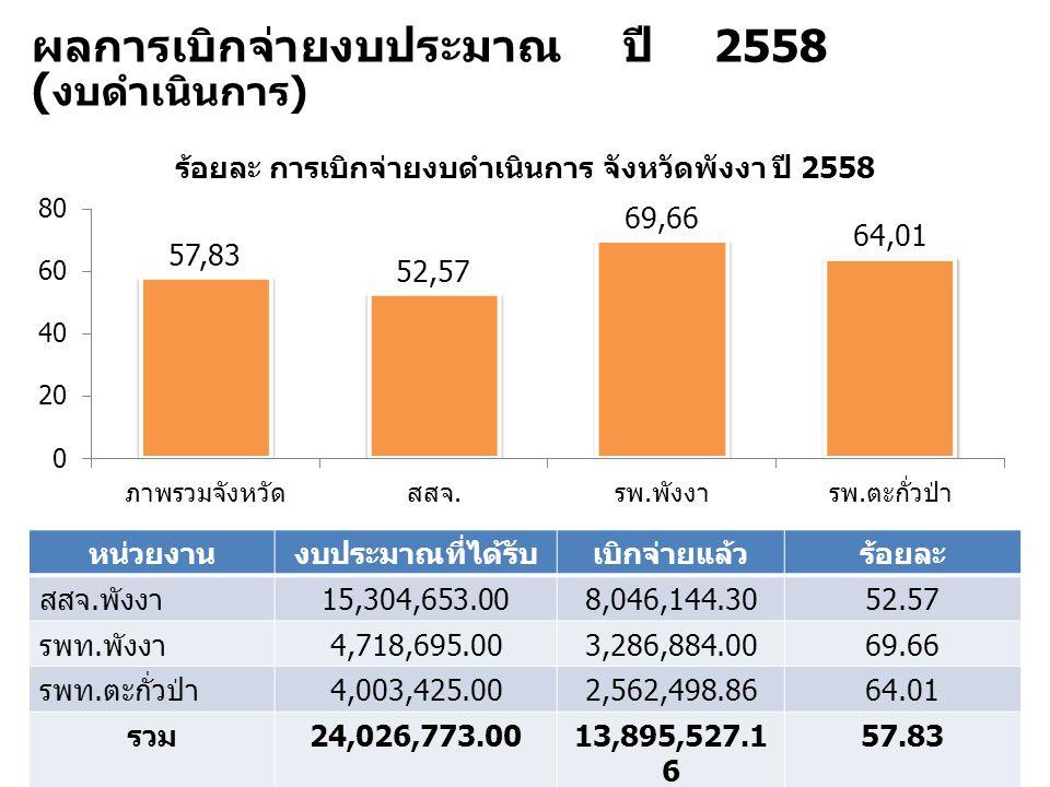 ผลการเบิกจ่ายงบประมาณ ปี 2558 ( งบดำเนินการ ) หน่วยงานงบประมาณที่ได้รับเบิกจ่ายแล้วร้อยละ สสจ. พังงา 15,304,653.008,046,144.3052.57 รพท. พังงา 4,718,6