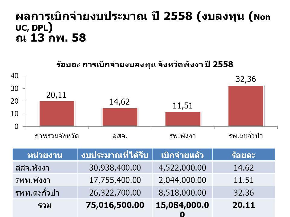 ผลการเบิกจ่ายงบประมาณ ปี 2558 ( งบลงทุน ( Non UC, DPL ) ณ 13 กพ. 58 หน่วยงานงบประมาณที่ได้รับเบิกจ่ายแล้วร้อยละ สสจ. พังงา 30,938,400.004,522,000.0014