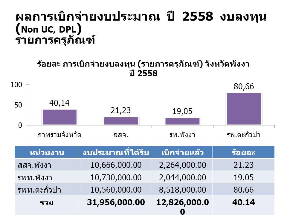ผลการเบิกจ่ายงบประมาณ ปี 2558 งบลงทุน ( Non UC, DPL ) รายการครุภัณฑ์ หน่วยงานงบประมาณที่ได้รับเบิกจ่ายแล้วร้อยละ สสจ. พังงา 10,666,000.002,264,000.002