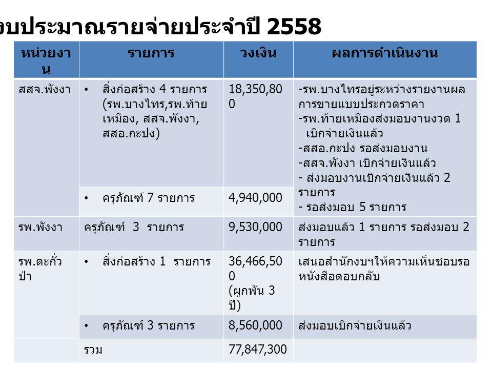 หน่วยงา น รายการวงเงินผลการดำเนินงาน สสจ. พังงา สิ่งก่อสร้าง 4 รายการ ( รพ. บางไทร, รพ. ท้าย เหมือง, สสจ. พังงา, สสอ. กะปง ) 18,350,80 0 - รพ. บางไทรอ