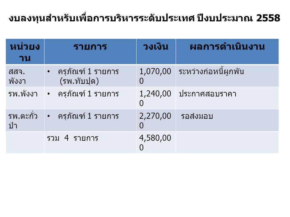 หน่วยง าน รายการวงเงินผลการดำเนินงาน สสจ. พังงา ครุภัณฑ์ 1 รายการ ( รพ.